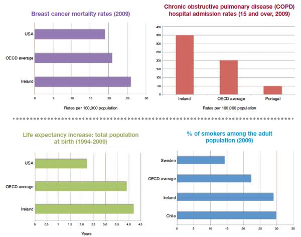 health-graphs