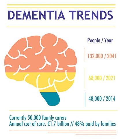 dementia final