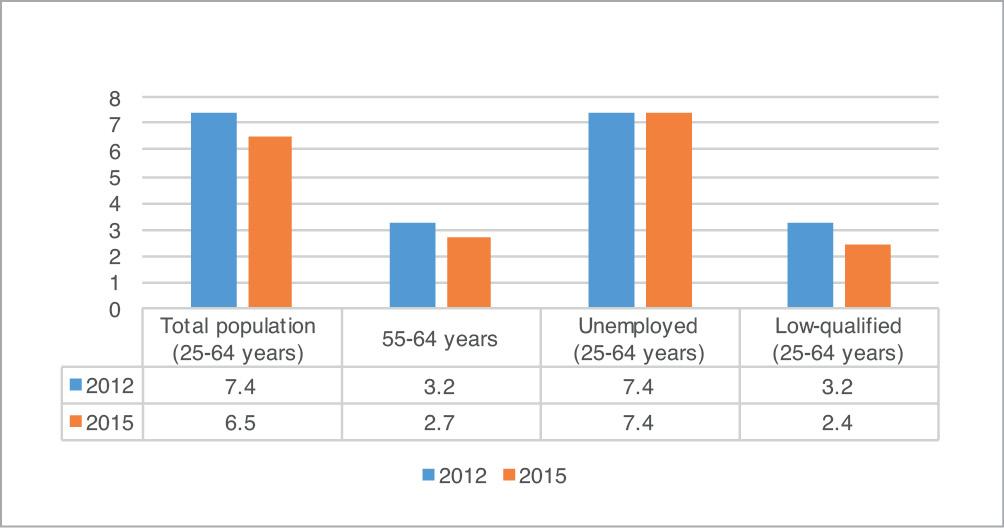 Source: Eurostat (EU-LFS, 2012-2015)