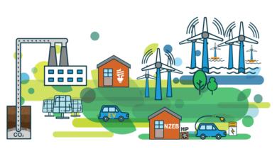 Photo of Scenario planning:  Ireland's three possible carbon futures